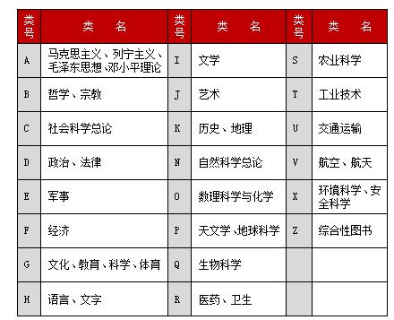 《中国图书馆分类法》