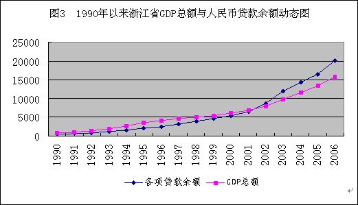 5个经济总量的关系_经济发展图片