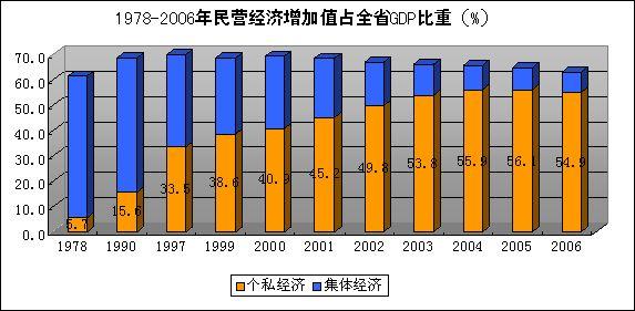 经济总量中外资所占比例过大_外资经济